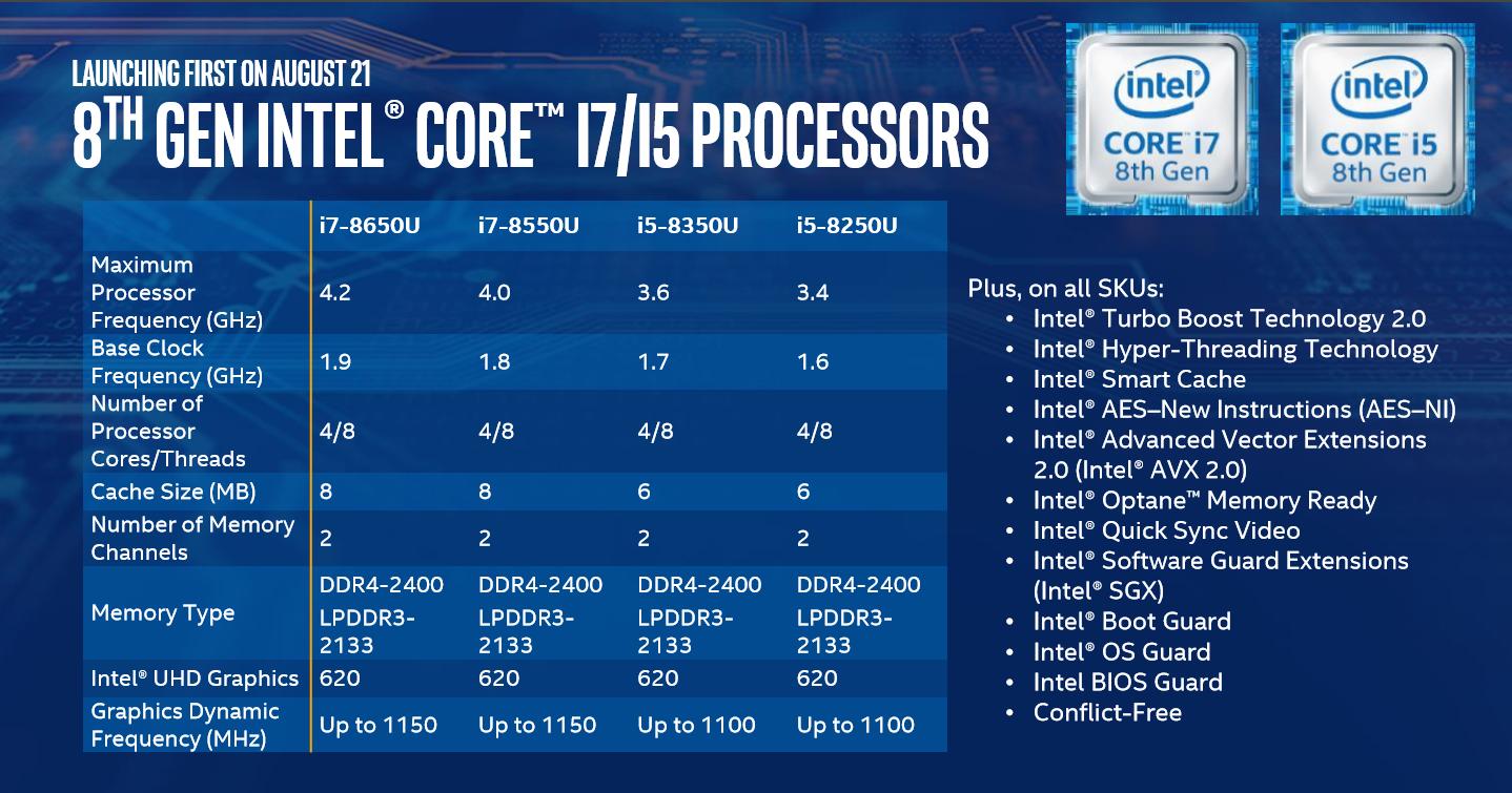 Zaprezentowane właśnie mobilne procesory Kaby Lake Refresh są znacznie lepsze od swoich poprzedników. Widać to na pierwszy rzut oka.