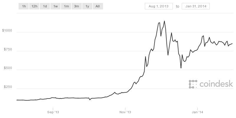 kurs bitcoin 2013 honda accord