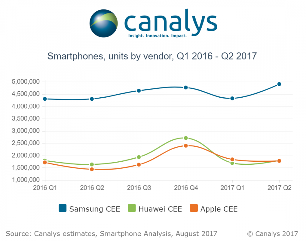 sprzedaż smartfonów europa środkowo-wschodnia II kwartał 2017