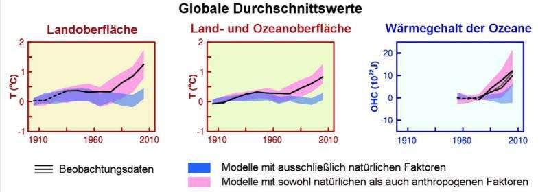wplyw slonca na globalne ocieplenie