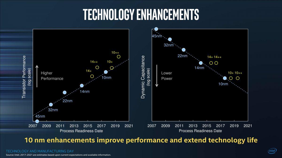 Chodzi za tobą wymiana laptopa na nowy? Dobrze radzę, odłóż te plany do 2018 roku. Wydane wtedy komputery będą dużo lepsze od modeli obecnych na rynku. To zasługa nowych procesorów Intela.
