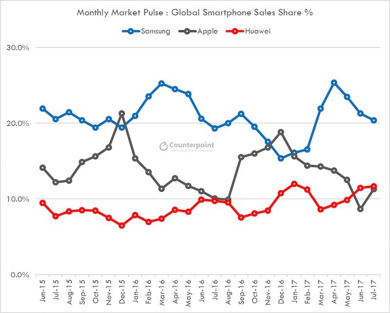 huawei apple rynek smartfonów