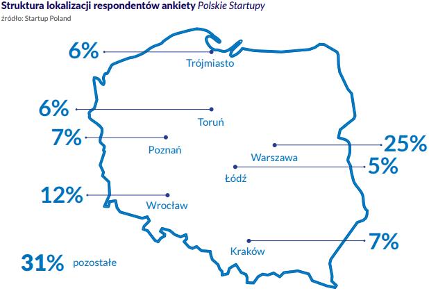 polski startup