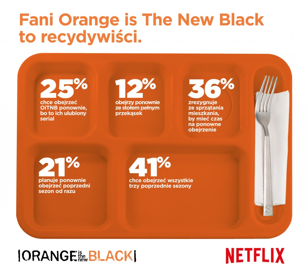 orange-is-the-new-black-recydywiści