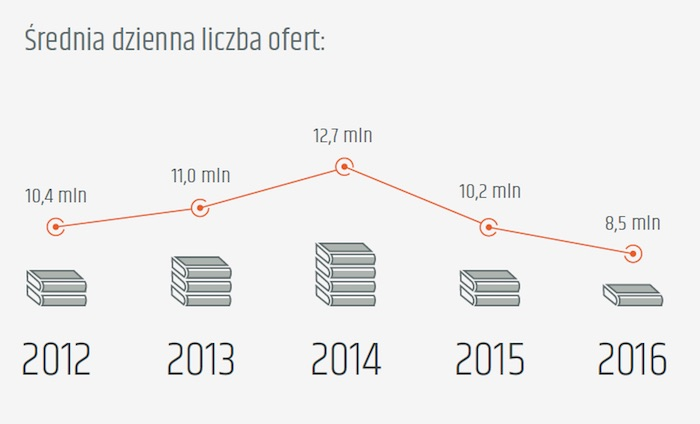 Sprzedażksiążek w Polsce na Allegro