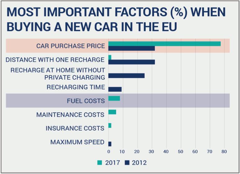 emisja CO2, obawy kierowców