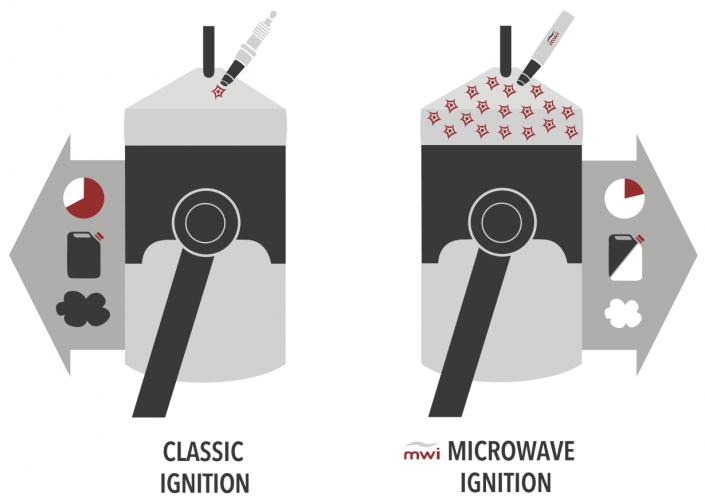 zapłon mikrofalowy