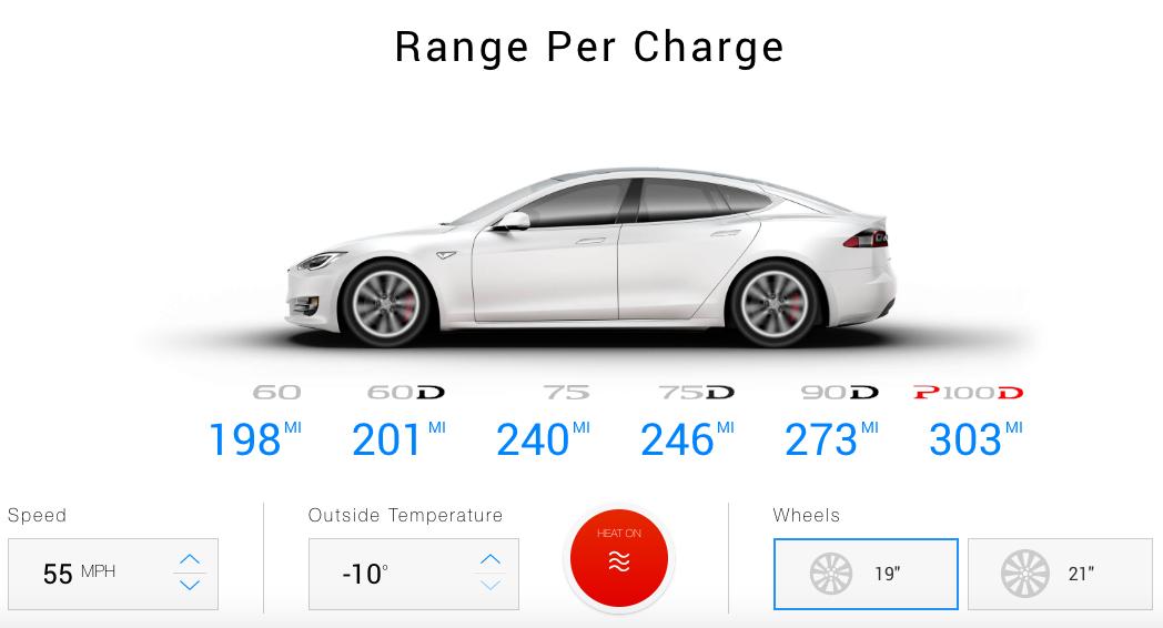 Tesla zasięg
