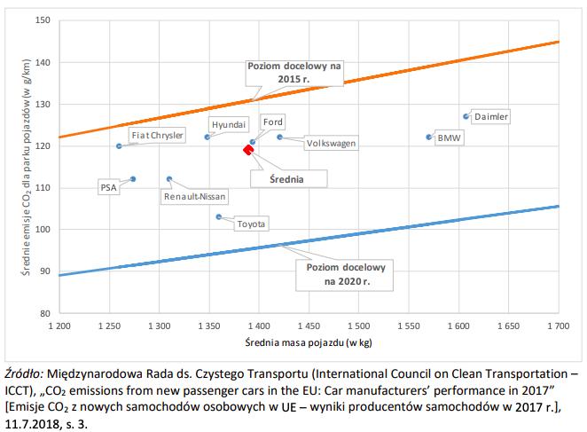 limity CO2 producentów samochodów