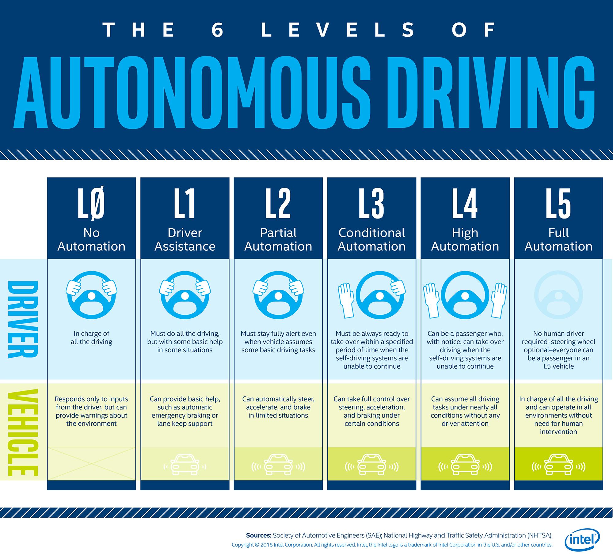 autonomiczny samochód poziomy
