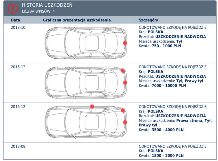 Raport Historii Pojazdu autodna opinie