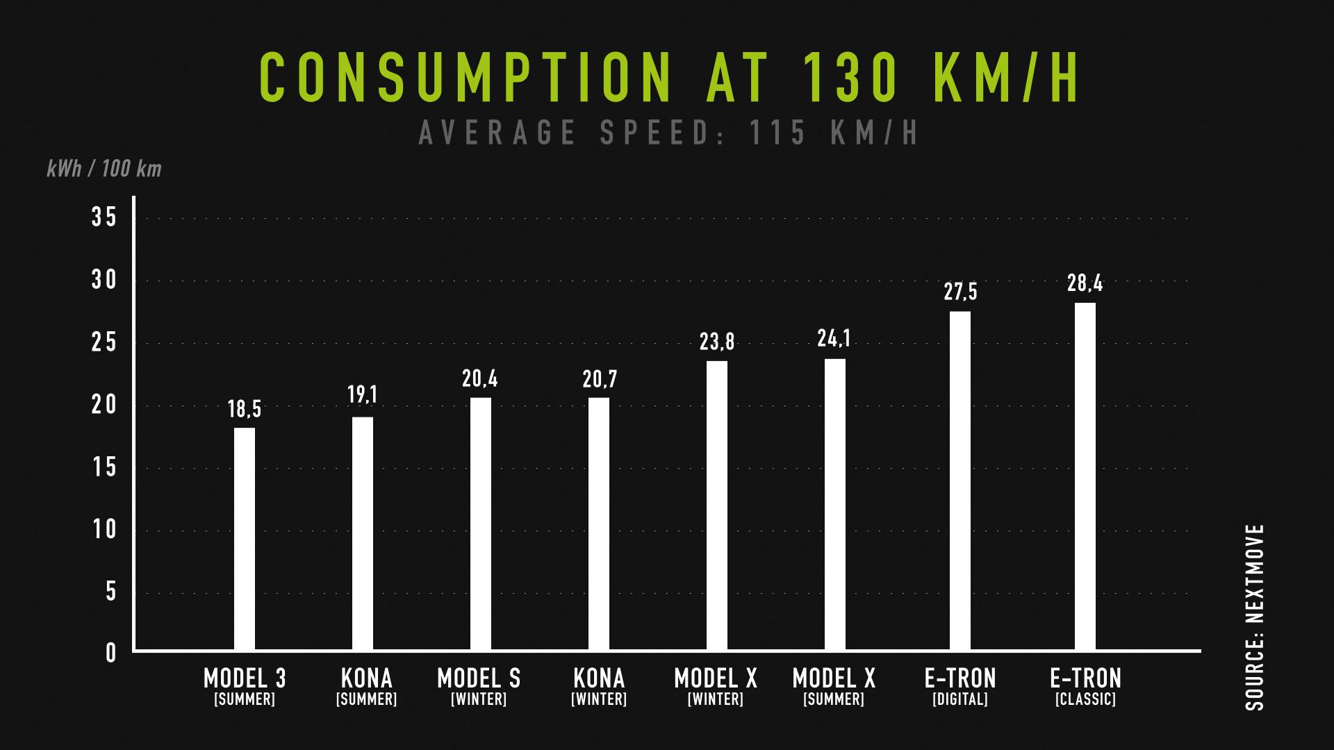 samochody elektryczne zużycie energii