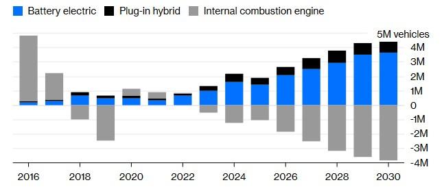 samochody elektryczne sprzedaż 2038
