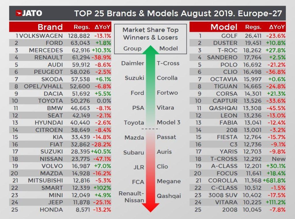 sprzedaż samochodów ranking sierpień 2019