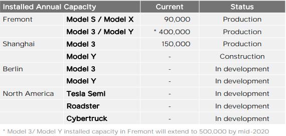 model y data produkcji