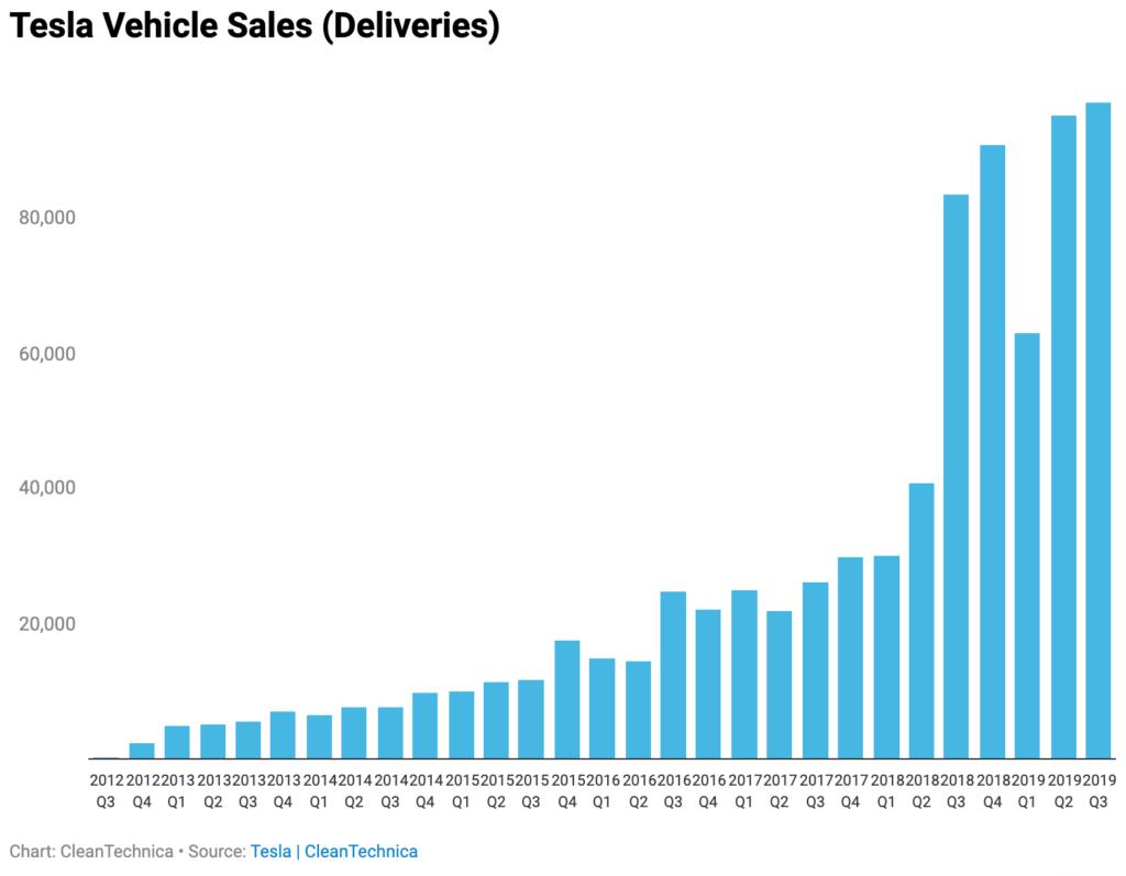 ile samochodów produkuje Tesla