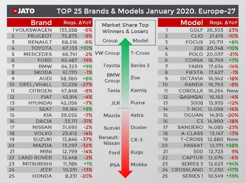ranking sprzedaży styczeń 2020