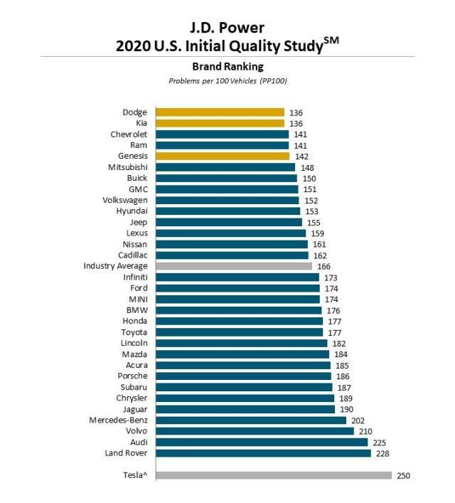 jakość Tesli 2020