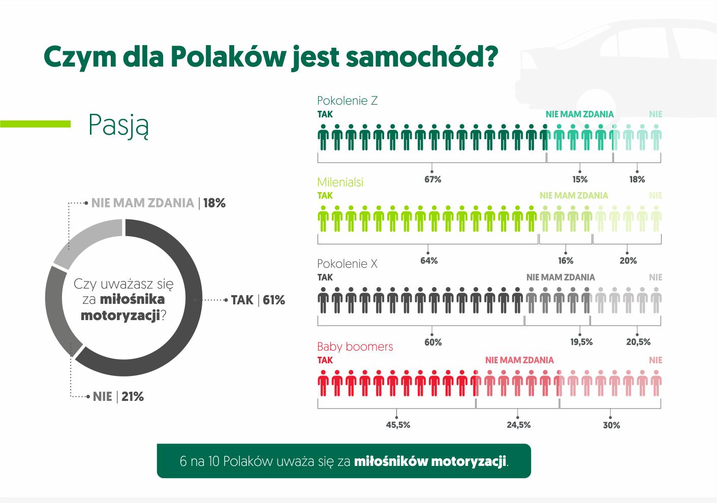 polscy kierowcy