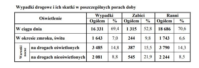 policyjne statystyki wypadków drogowych