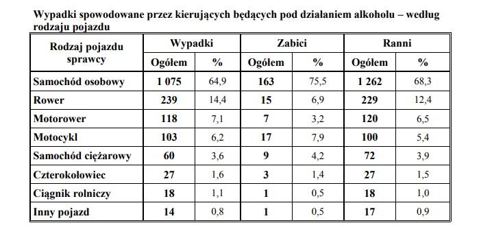 policyjne statystyki wypadków