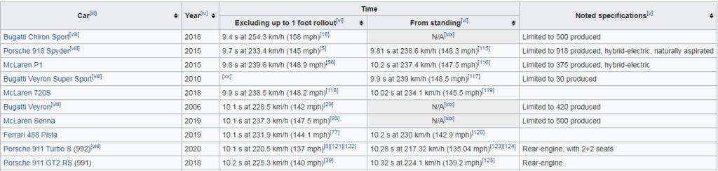 tesla model s plaid rekord