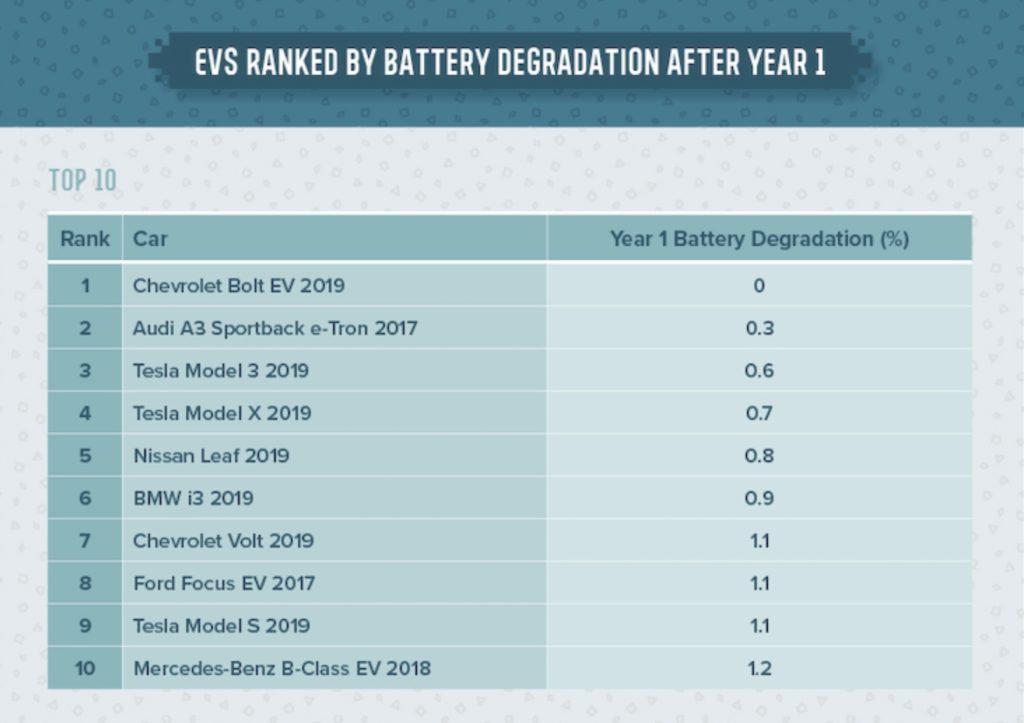 degradacja baterii w samochodach elektrycznych