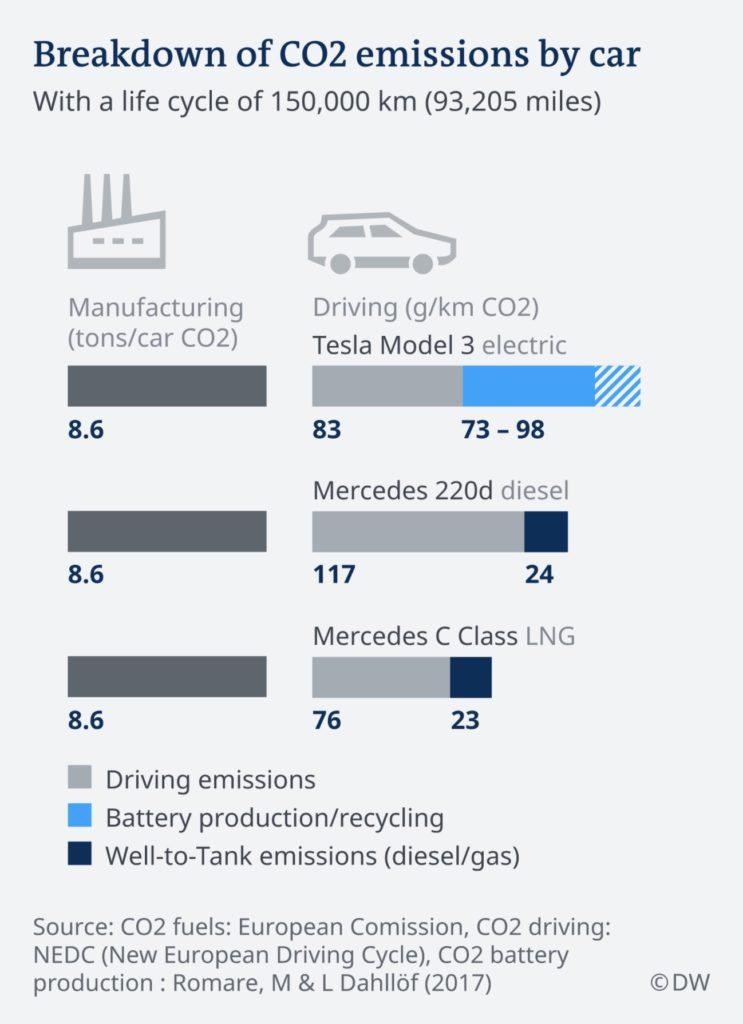 ślad węglowy samochody elektryczne