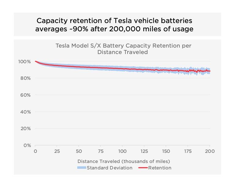 degradacja baterii w tesli
