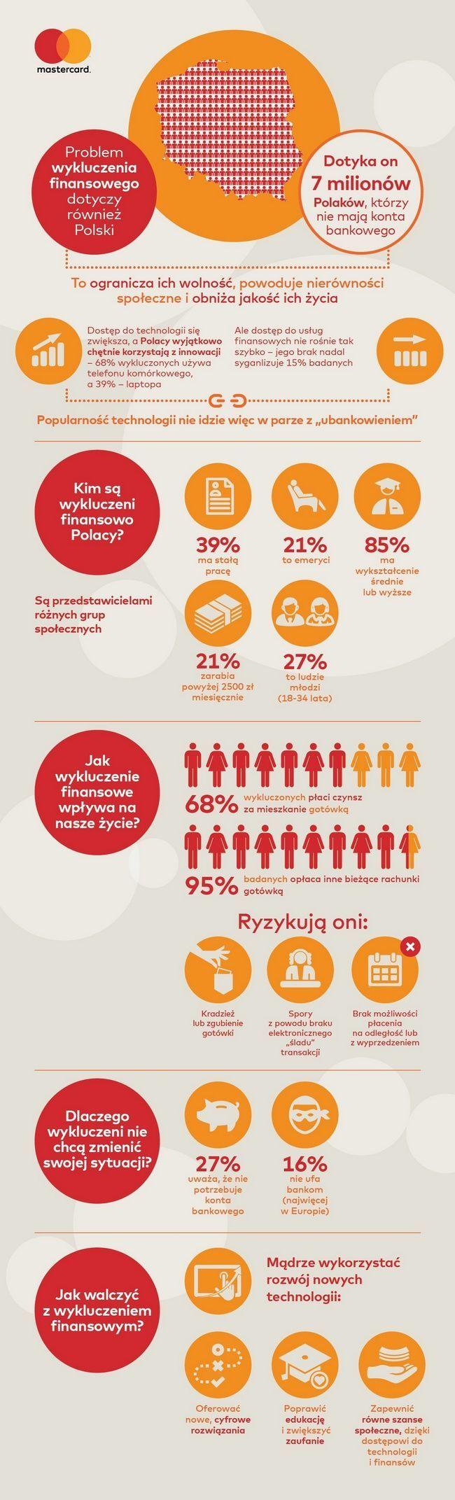 mastercard-wykluczenie-finansowe-infografika-polska