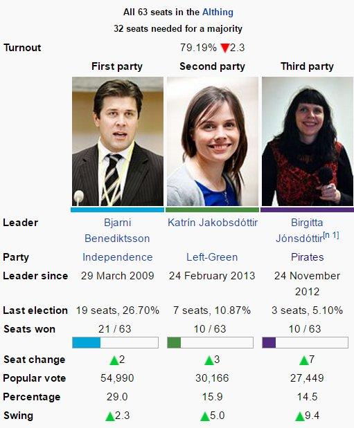 partia piratów islandia