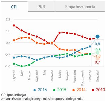 zarobki Polaków - inflacja