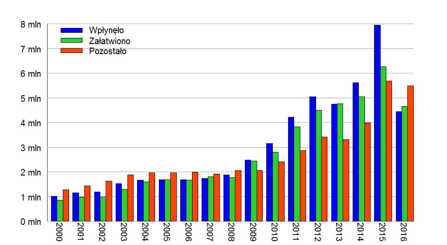 liczba egzekucji komorniczych w skali roku