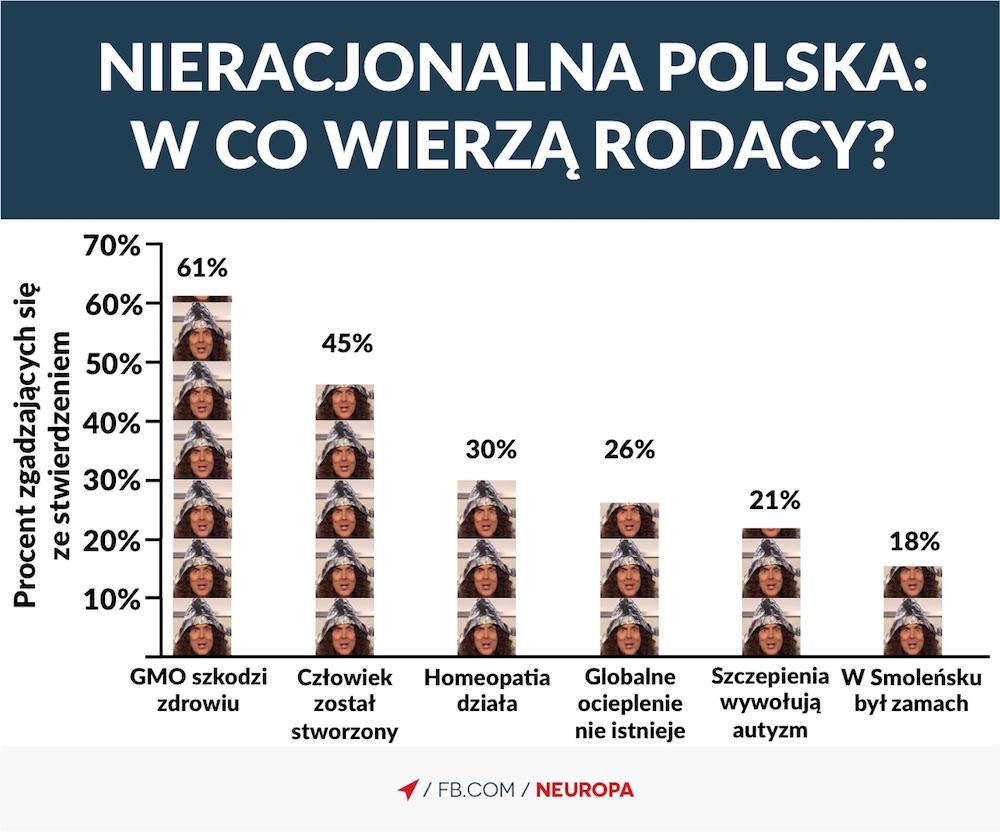 teorie spiskowe polska