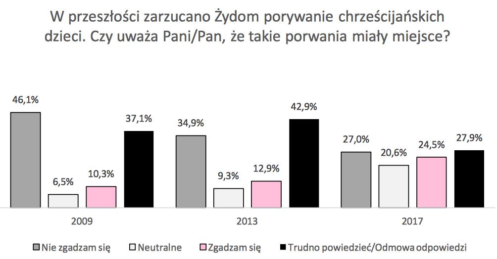 antysemityzm w Polsce porywanie dzieci
