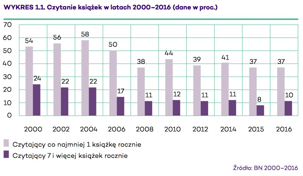 czytelnictwo w Polsce