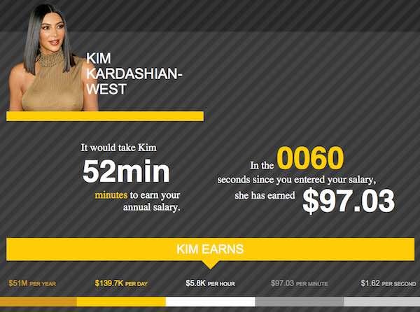 Kim Kardashian kalkulator zarobków