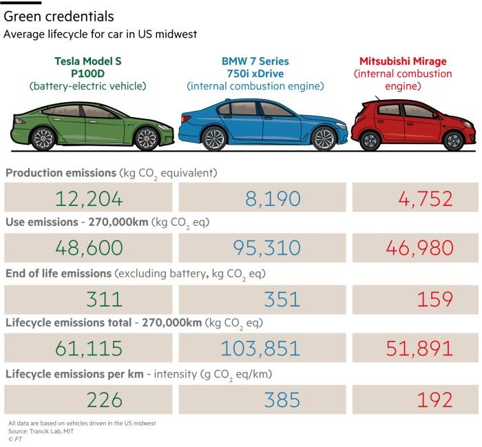 samochody elektryczne a ekologia