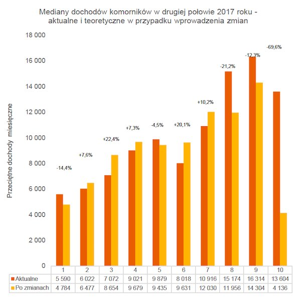 wykres pokazujący zmiany dochodów komorników sądowych na skutek zmian w prawie