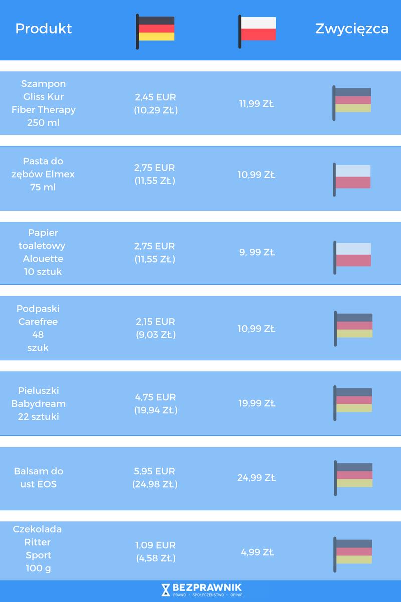 W Niemczech jest taniej niż w Polsce. Sprawdziliśmy to