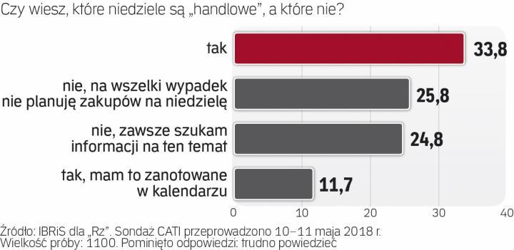 zakaz handlu w niedzielę sondaż