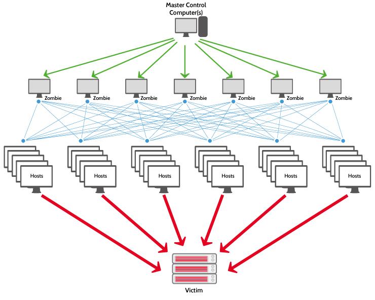 Jak się bronić przed DDoS - schemat