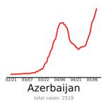 polska na tle świata krzywa zachorowań azerbejdżan