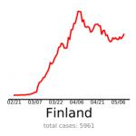polska na tle świata krzywa zachorowań finlandia