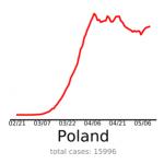 polska na tle świata krzywa zachorowań polska