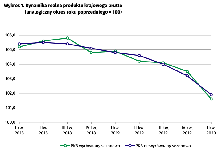 pkb wykres - gospodarka zwalnia
