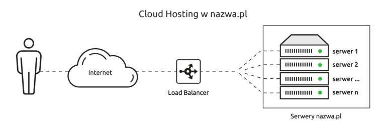 cloud hosting czy warto schemat