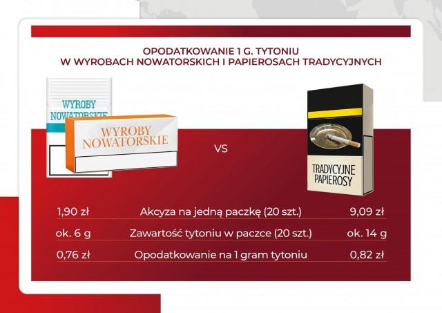Akcyza na nowatorskie wyroby tytoniowe infografika