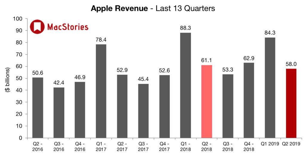 a42a82eede168e Przychody ze sprzedaży iPhone'a spadły o 17 proc. do 31 mld dol. I choć to  oczywiście nie jest przesadny powód do zadowolenia, to jednak fakt, ...