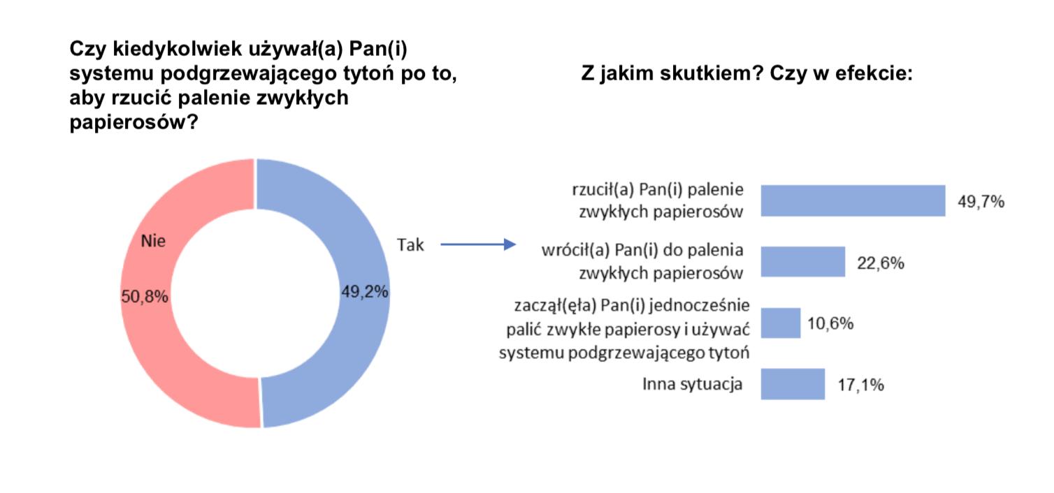 IQOS i e-papieros w ocenie polskich palaczy